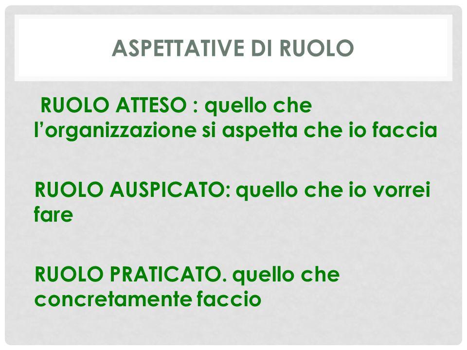 ASPETTATIVE DI RUOLO RUOLO ATTESO : quello che l'organizzazione si aspetta che io faccia RUOLO AUSPICATO: quello che io vorrei fare RUOLO PRATICATO.