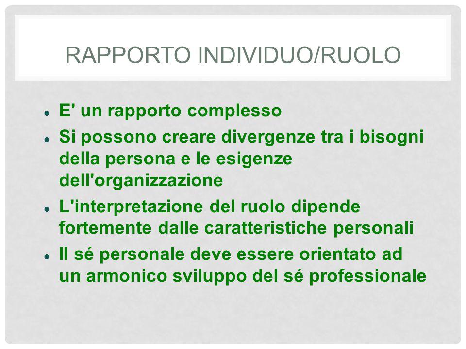RAPPORTO INDIVIDUO/RUOLO E un rapporto complesso Si possono creare divergenze tra i bisogni della persona e le esigenze dell organizzazione L interpretazione del ruolo dipende fortemente dalle caratteristiche personali Il sé personale deve essere orientato ad un armonico sviluppo del sé professionale