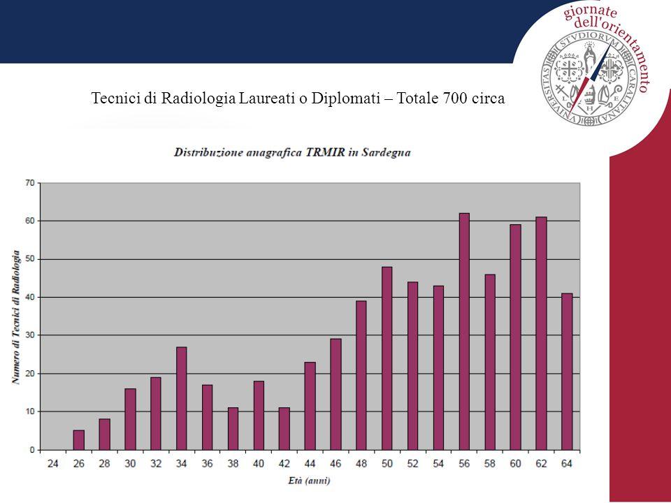 Prospettive di posti di lavoro nei prossimi anni per i neolaureati TRMIR