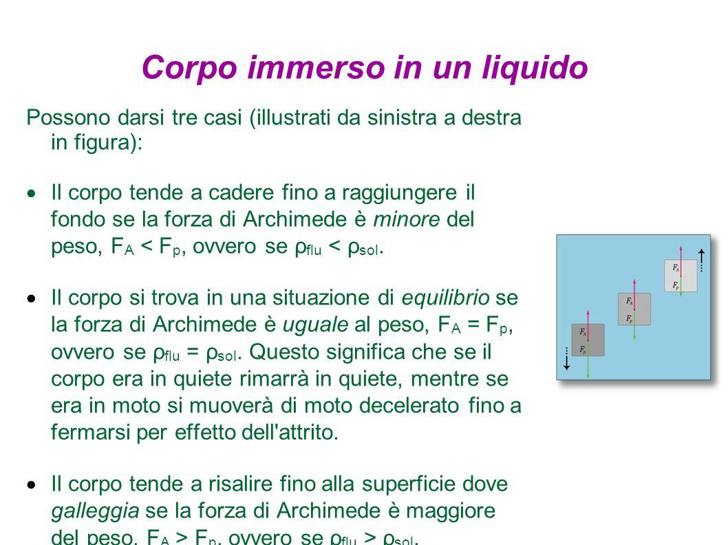 Corpo immerso in un liquido Possono darsi tre casi (illustrati da sinistra a destra in figura):  Il corpo tende a cadere fino a raggiungere il fondo se la forza di Archimede è minore del peso, F A < F p, ovvero se ρ flu < ρ sol.