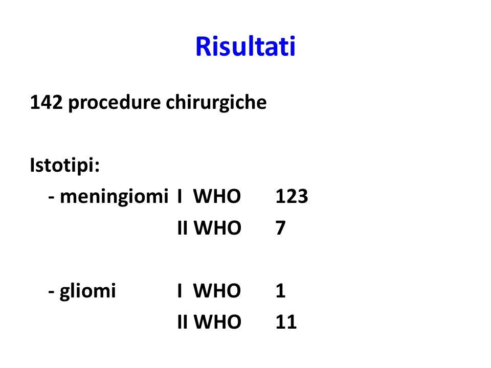 Risultati 142 procedure chirurgiche Istotipi: - meningiomi I WHO123 II WHO7 - gliomi I WHO1 II WHO11