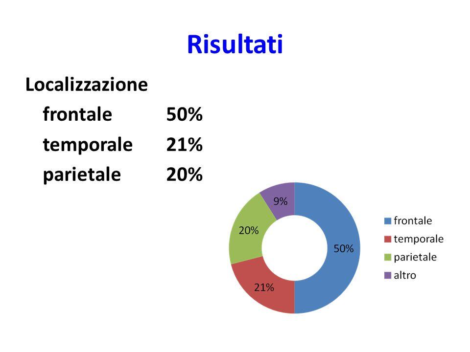 Risultati Localizzazione frontale50% temporale21% parietale 20%