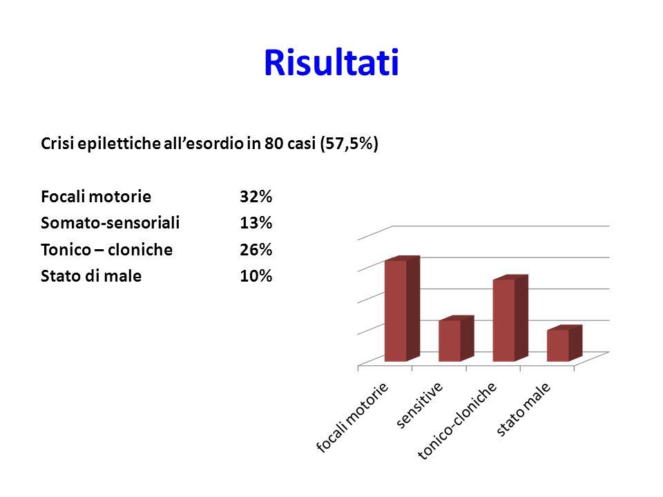 Risultati Crisi epilettiche all'esordio in 80 casi (57,5%) Focali motorie32% Somato-sensoriali 13% Tonico – cloniche26% Stato di male10%