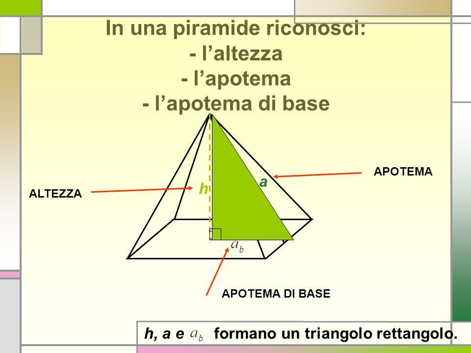 In una piramide riconosci: - l'altezza - l'apotema - l'apotema di base h a ALTEZZA APOTEMA APOTEMA DI BASE h, a e formano un triangolo rettangolo.