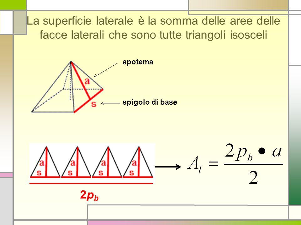 La superficie laterale è la somma delle aree delle facce laterali che sono tutte triangoli isosceli apotema spigolo di base 2pb2pb