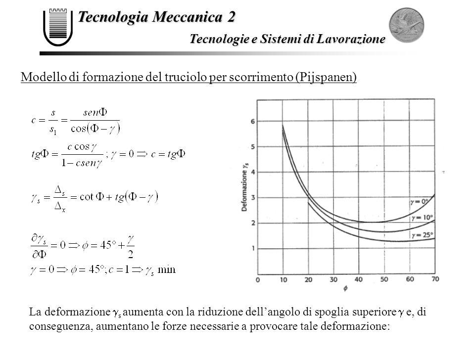 Tecnologia Meccanica 2 Tecnologie e Sistemi di Lavorazione Modello di formazione del truciolo per scorrimento (Pijspanen) La deformazione  s aumenta