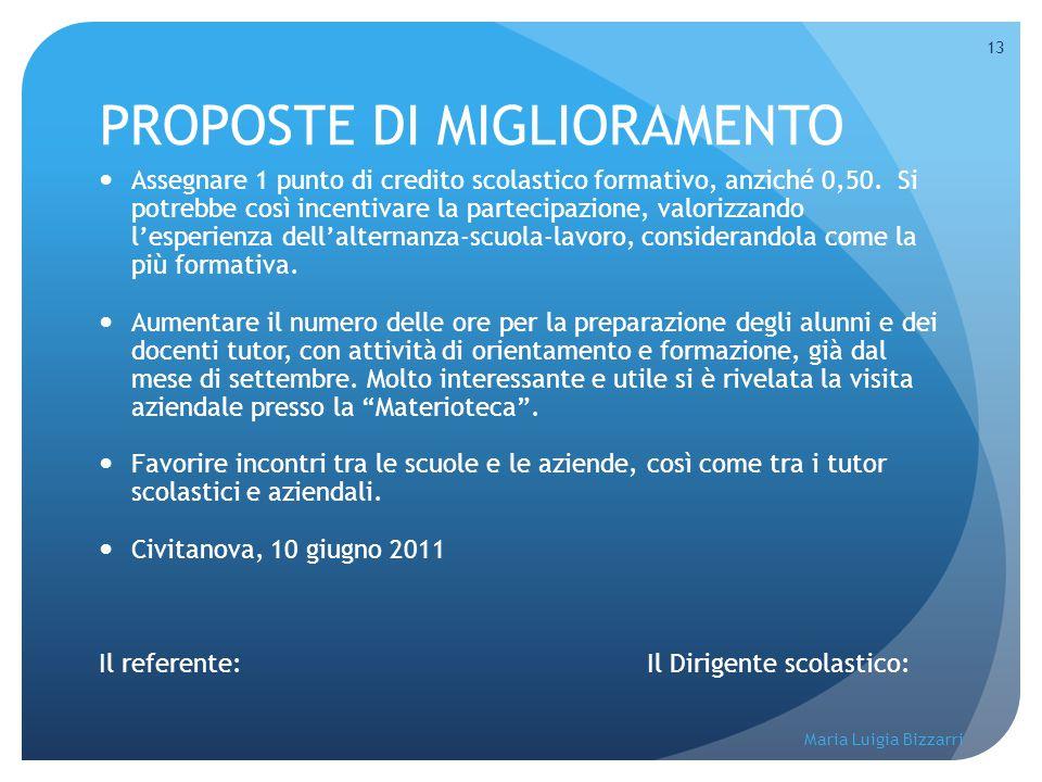 Maria Luigia Bizzarri 13 PROPOSTE DI MIGLIORAMENTO Assegnare 1 punto di credito scolastico formativo, anziché 0,50. Si potrebbe così incentivare la pa