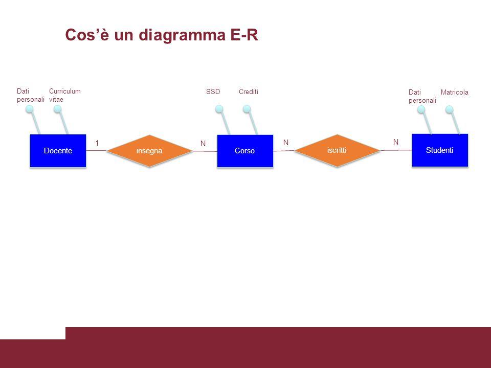 Cos'è un diagramma E-R Docente insegna Corso iscritti Studenti 1 N N N Dati personali Curriculum vitae SSDCrediti Dati personali Matricola