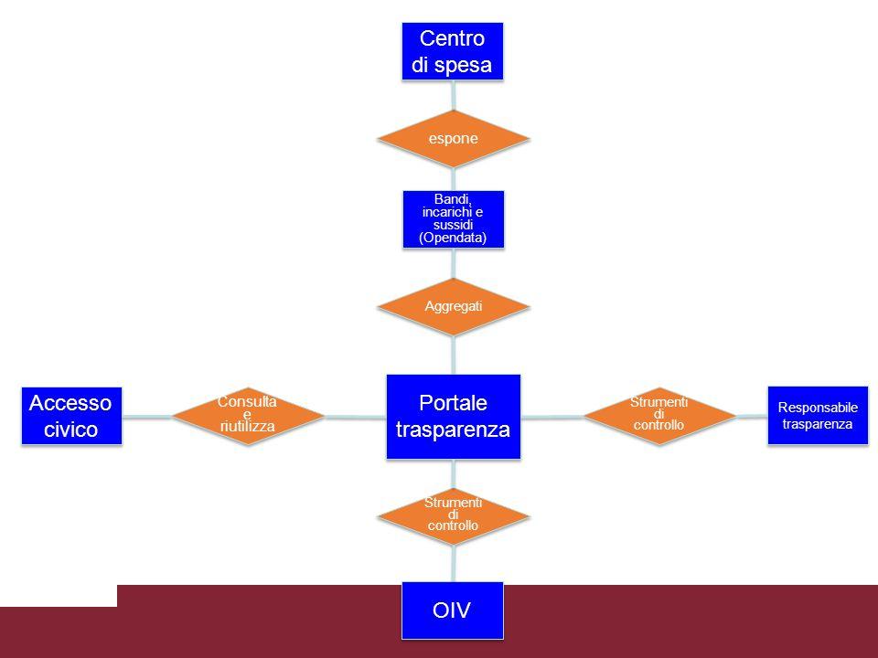 Centro di spesa espone Bandi, incarichi e sussidi (Opendata) Accesso civico Consulta e riutilizza Portale trasparenza Aggregati Responsabile trasparenza Strumenti di controllo OIV Strumenti di controllo
