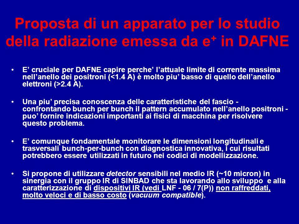 Proposta di un apparato per lo studio della radiazione emessa da e + in DAFNE E' cruciale per DAFNE capire perche' l'attuale limite di corrente massim