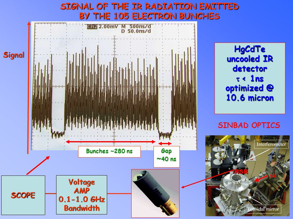 SIGNAL OF THE IR RADIATION EMITTED BY THE 105 ELECTRON BUNCHES Signal Gap ~ 40 ns Bunches ~280 ns VoltageAMP 0.1-1.0 GHz Bandwidth SCOPE HgCdTe uncooled IR detector  < 1ns optimized @ 10.6 micron IRSR SINBAD OPTICS