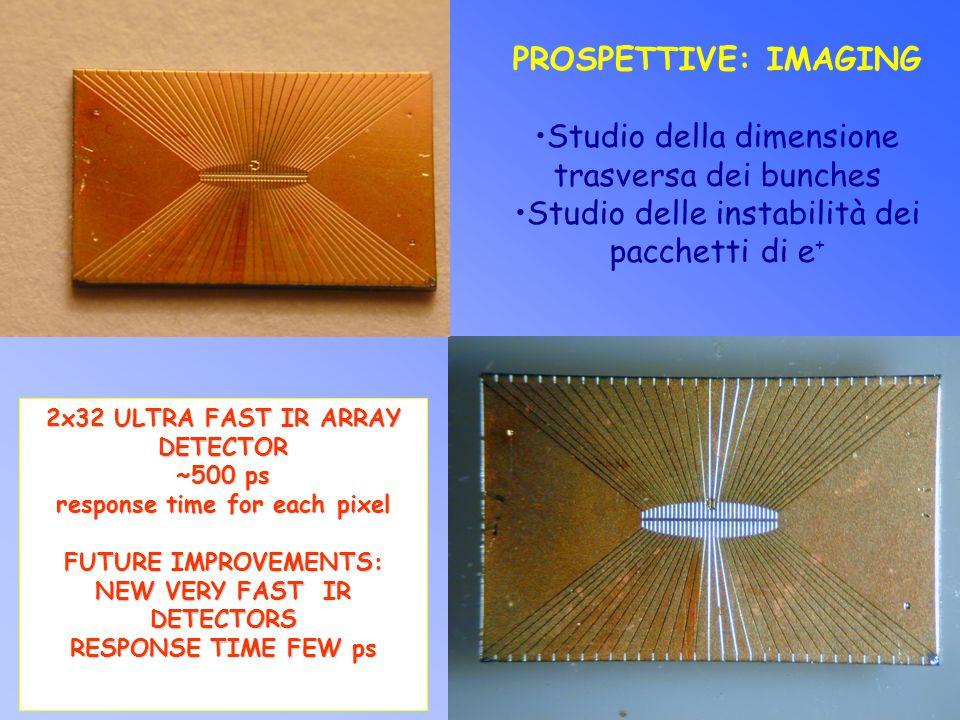 PROSPETTIVE: IMAGING Studio della dimensione trasversa dei bunches Studio delle instabilità dei pacchetti di e + 2x32 ULTRA FAST IR ARRAY DETECTOR ~500 ps response time for each pixel FUTURE IMPROVEMENTS: NEW VERY FAST IR DETECTORS RESPONSE TIME FEW ps