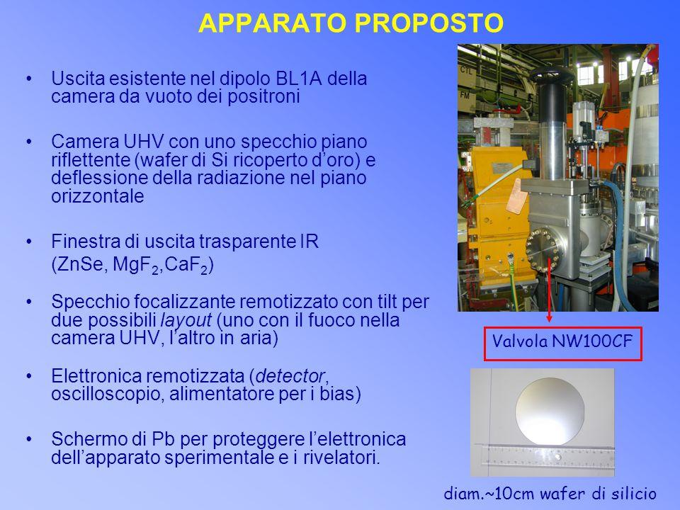 APPARATO PROPOSTO Uscita esistente nel dipolo BL1A della camera da vuoto dei positroni Camera UHV con uno specchio piano riflettente (wafer di Si ricoperto d'oro) e deflessione della radiazione nel piano orizzontale Finestra di uscita trasparente IR (ZnSe, MgF 2,CaF 2 ) Specchio focalizzante remotizzato con tilt per due possibili layout (uno con il fuoco nella camera UHV, l'altro in aria) Elettronica remotizzata (detector, oscilloscopio, alimentatore per i bias) Schermo di Pb per proteggere l'elettronica dell'apparato sperimentale e i rivelatori.