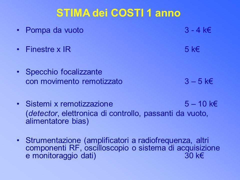 STIMA dei COSTI 1 anno Pompa da vuoto 3 - 4 k€ Finestre x IR 5 k€ Specchio focalizzante con movimento remotizzato 3 – 5 k€ Sistemi x remotizzazione 5