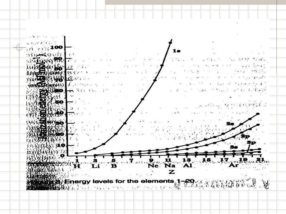 Per specie isoelettroniche si verifica che Ei 1/2 = K (Z-s/n*) K = R H 1/2 Z = numero atomico s = costante di schermo n* = numero quantico effettivo Per il Na s = 7,28 n* = 1.938