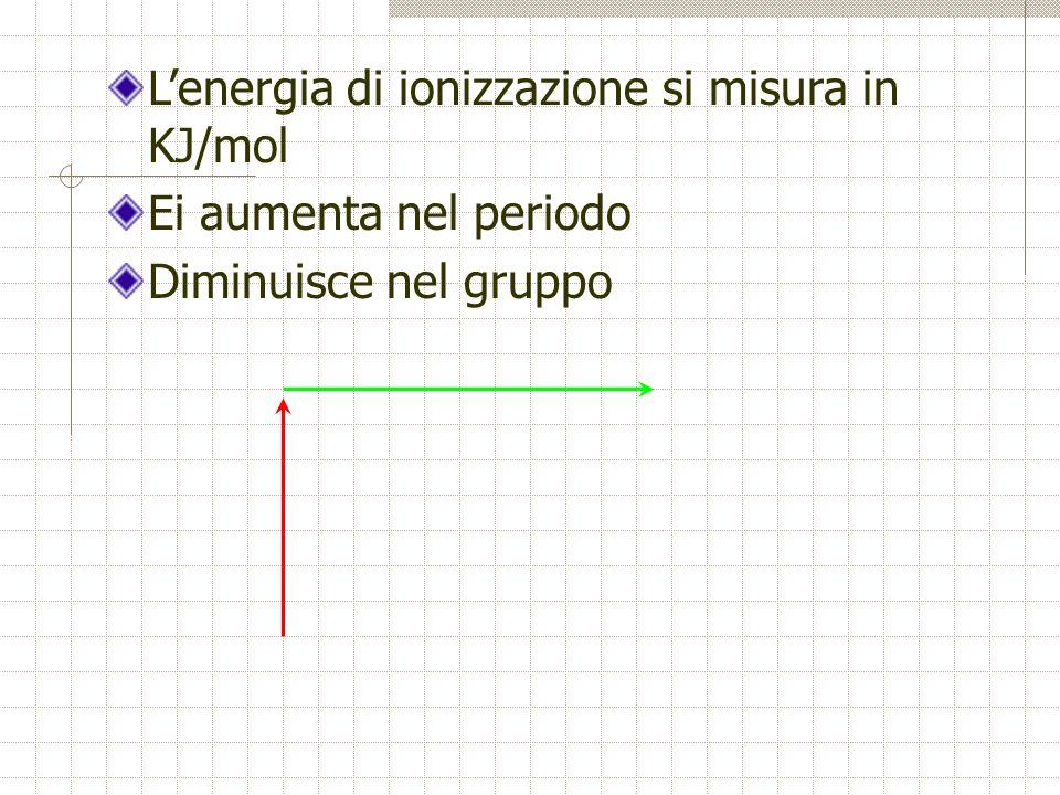 L'energia di ionizzazione si misura in KJ/mol Ei aumenta nel periodo Diminuisce nel gruppo