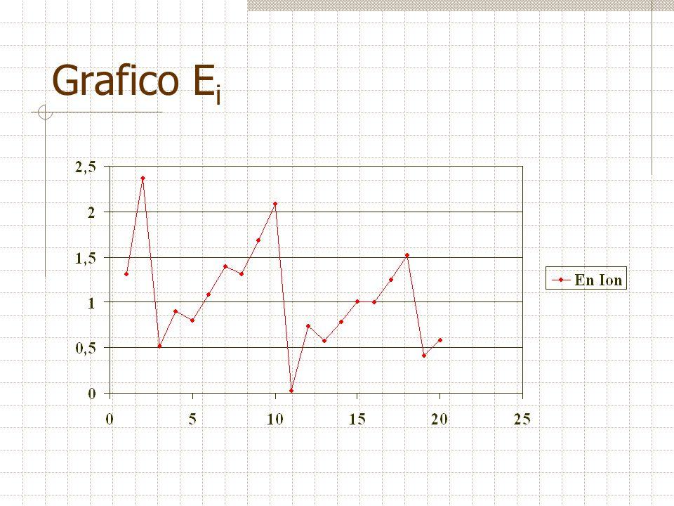 Grafico E i