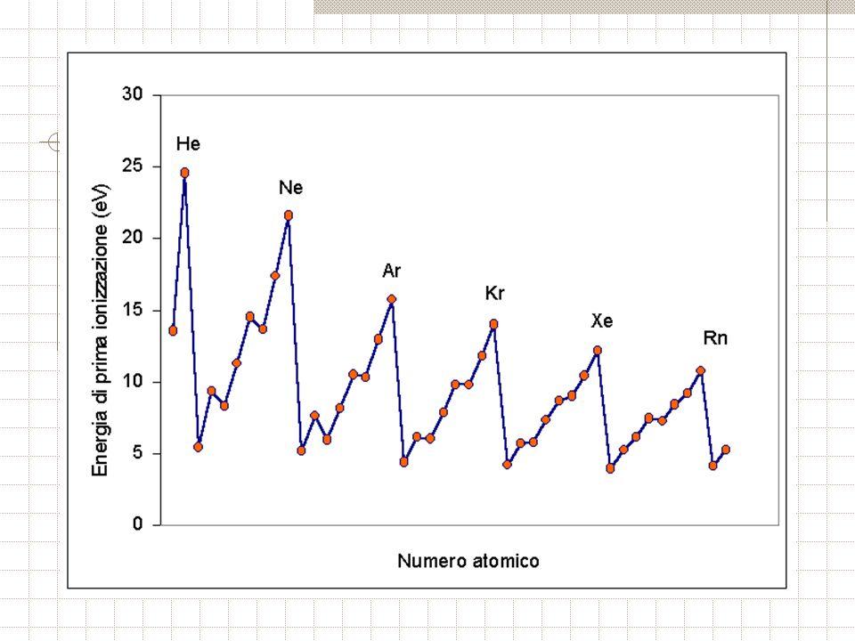 Consideriamo le energie di ionizzazione successive di alcuni elementi: Ar Z = 18 elettroni Sc Ar +3 Co Ar + 9 Zn Ar + 12