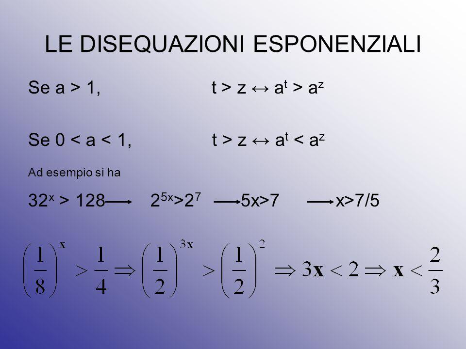 LE DISEQUAZIONI ESPONENZIALI Se a > 1, t > z ↔ a t > a z Se 0 z ↔ a t < a z Ad esempio si ha 32 x > 128 2 5x >2 7 5x>7 x>7/5