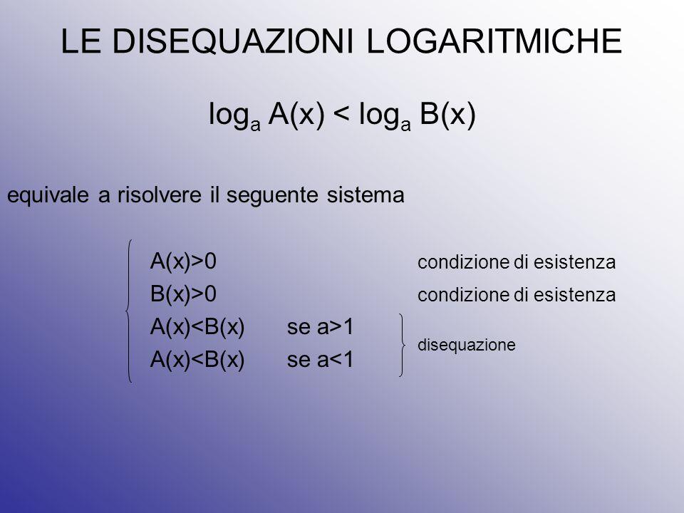 LE DISEQUAZIONI LOGARITMICHE log a A(x) < log a B(x) equivale a risolvere il seguente sistema A(x)>0 condizione di esistenza B(x)>0 condizione di esis