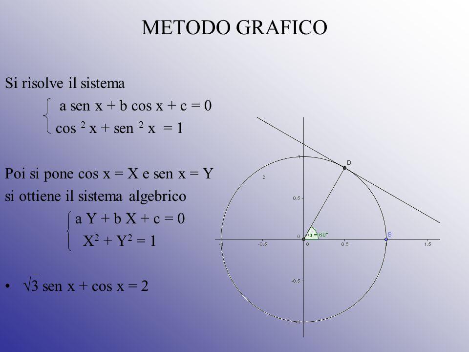 METODO GRAFICO Si risolve il sistema a sen x + b cos x + c = 0 cos 2 x + sen 2 x = 1 Poi si pone cos x = X e sen x = Y si ottiene il sistema algebrico