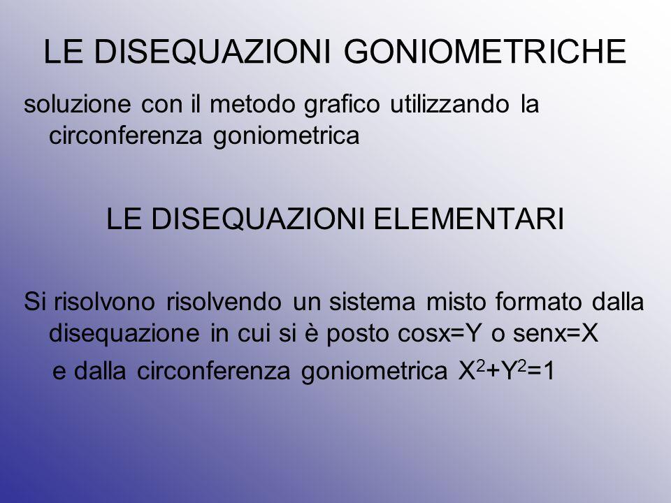 LE DISEQUAZIONI GONIOMETRICHE soluzione con il metodo grafico utilizzando la circonferenza goniometrica LE DISEQUAZIONI ELEMENTARI Si risolvono risolv