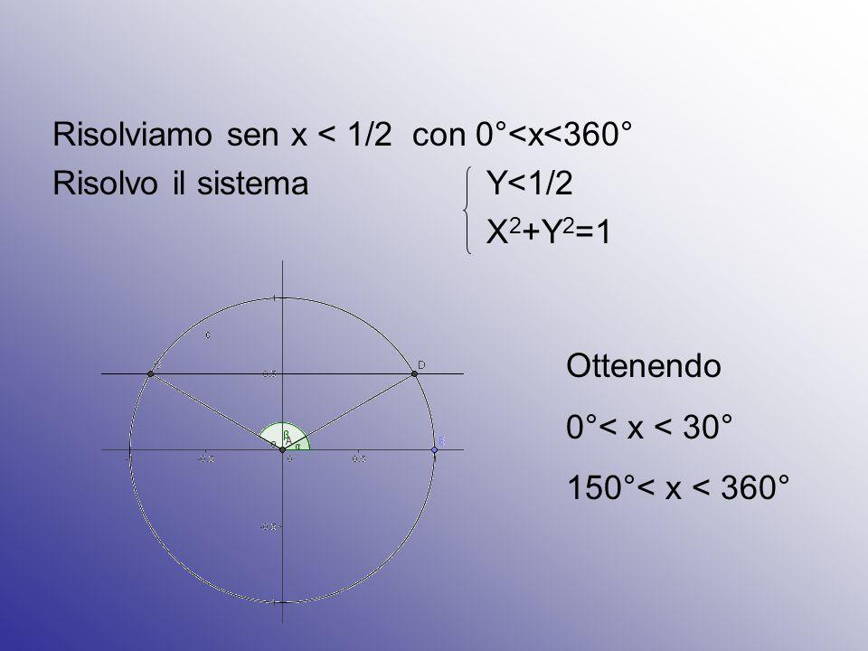 Risolviamo sen x < 1/2 con 0°<x<360° Risolvo il sistema Y<1/2 X 2 +Y 2 =1 Ottenendo 0°< x < 30° 150°< x < 360°