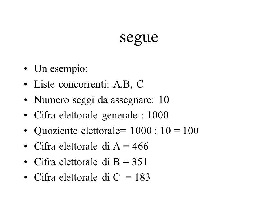 segue Un esempio: Liste concorrenti: A,B, C Numero seggi da assegnare: 10 Cifra elettorale generale : 1000 Quoziente elettorale= 1000 : 10 = 100 Cifra elettorale di A = 466 Cifra elettorale di B = 351 Cifra elettorale di C = 183
