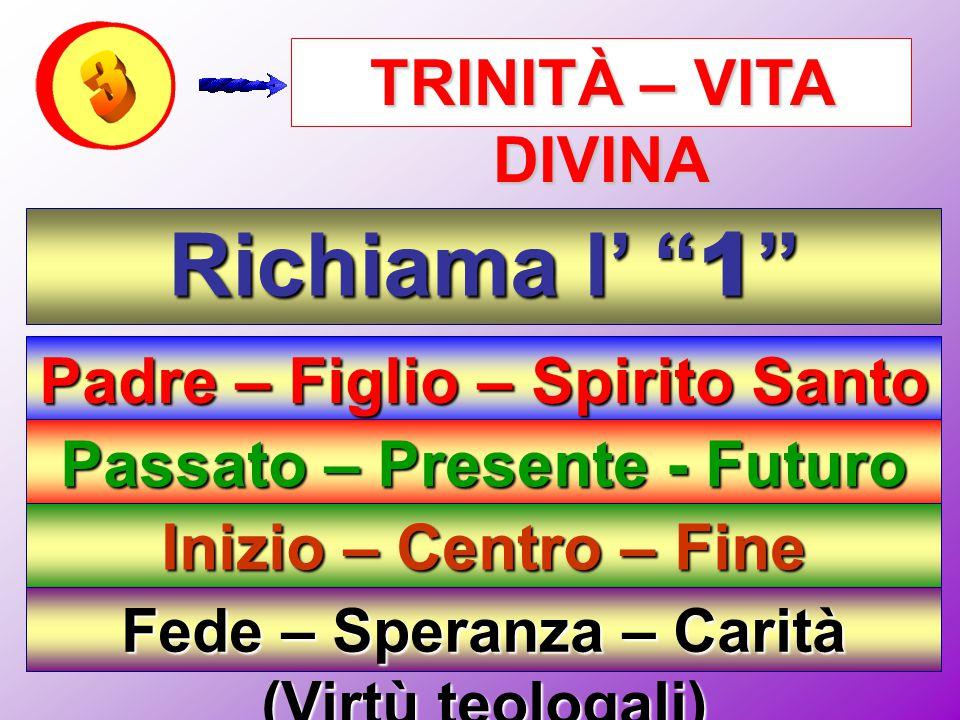 """TRINITÀ – VITA DIVINA Richiama l' """" 1 """" Padre – Figlio – Spirito Santo (Dio) Passato – Presente - Futuro (Eternità) Inizio – Centro – Fine (Totalità)"""