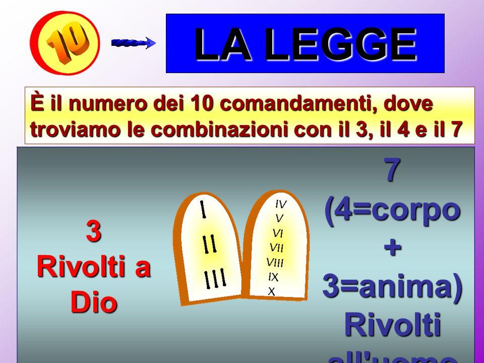 LA LEGGE È il numero dei 10 comandamenti, dove troviamo le combinazioni con il 3, il 4 e il 7 3 Rivolti a Dio 7 (4=corpo + 3=anima) Rivolti all'uomo