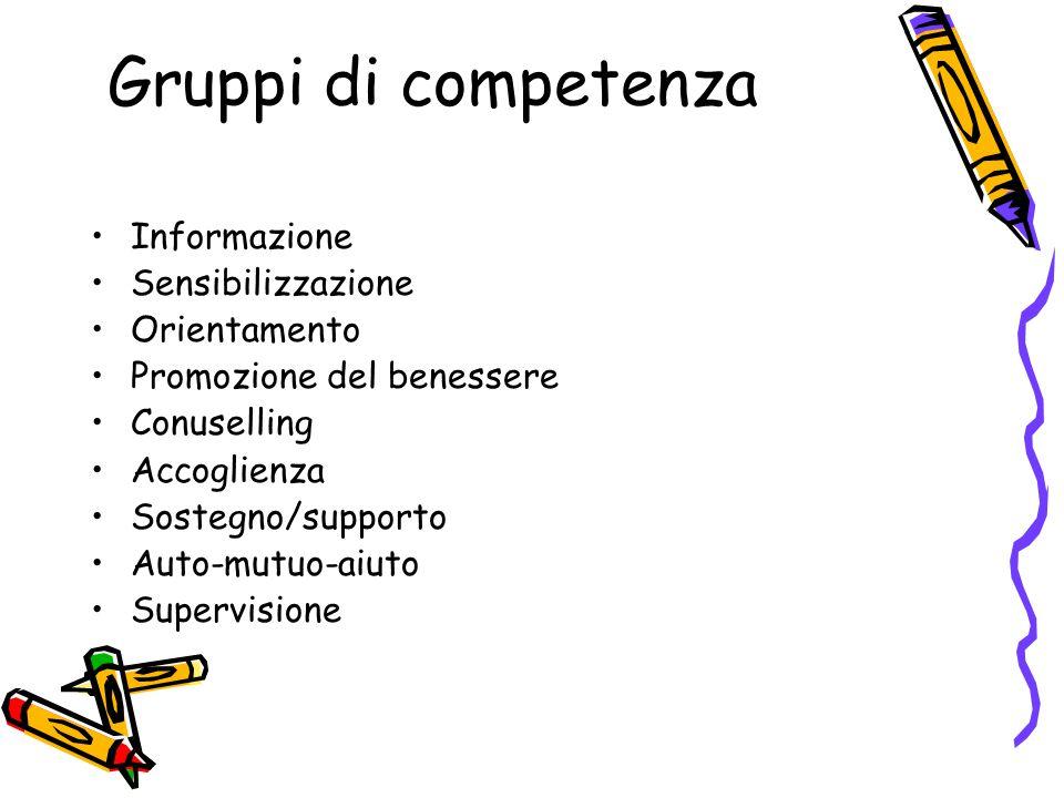 Gruppi di competenza Informazione Sensibilizzazione Orientamento Promozione del benessere Conuselling Accoglienza Sostegno/supporto Auto-mutuo-aiuto S