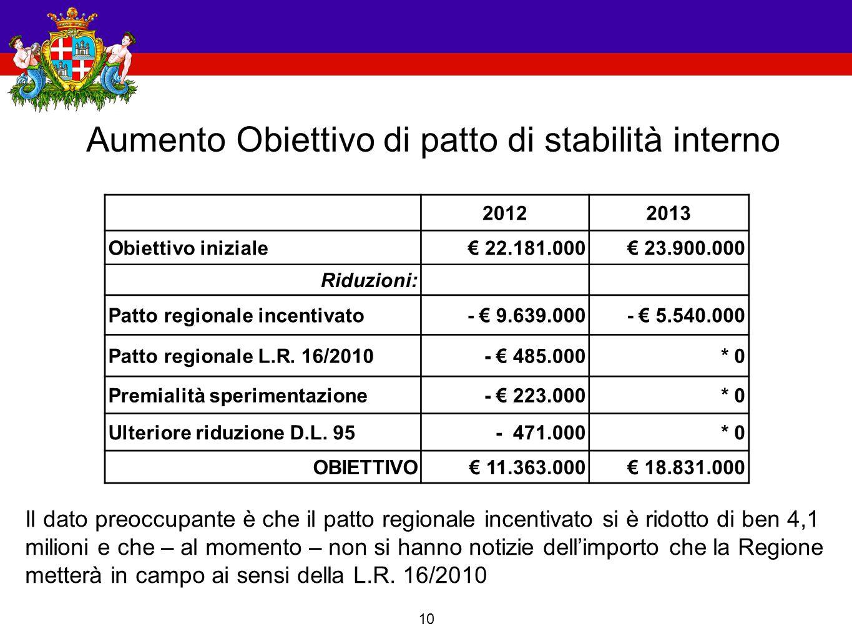 10 Aumento Obiettivo di patto di stabilità interno 20122013 Obiettivo iniziale€ 22.181.000€ 23.900.000 Riduzioni: Patto regionale incentivato- € 9.639.000- € 5.540.000 Patto regionale L.R.