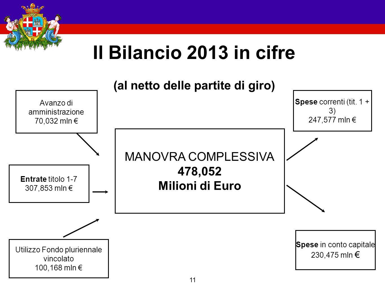 11 Il Bilancio 2013 in cifre (al netto delle partite di giro) Utilizzo Fondo pluriennale vincolato 100,168 mln € Spese correnti (tit.