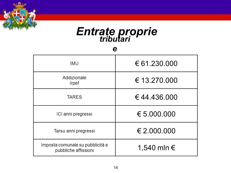 14 Entrate proprie tributari e IMU € 61.230.000 Addizionale Irpef € 13.270.000 TARES € 44.436.000 ICI anni pregressi € 5.000.000 Tarsu anni pregressi € 2.000.000 Imposta comunale su pubblicità e pubbliche affissioni 1,540 mln €
