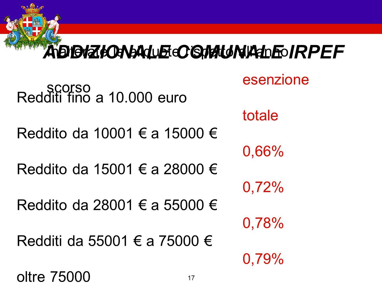 17 ADDIZIONALE COMUNALE IRPEF Redditi fino a 10.000 euro Reddito da 10001 € a 15000 € Reddito da 15001 € a 28000 € Reddito da 28001 € a 55000 € Redditi da 55001 € a 75000 € oltre 75000 esenzione totale 0,66% 0,72% 0,78% 0,79% 0,80% Inalterate le aliquote rispetto all'anno scorso