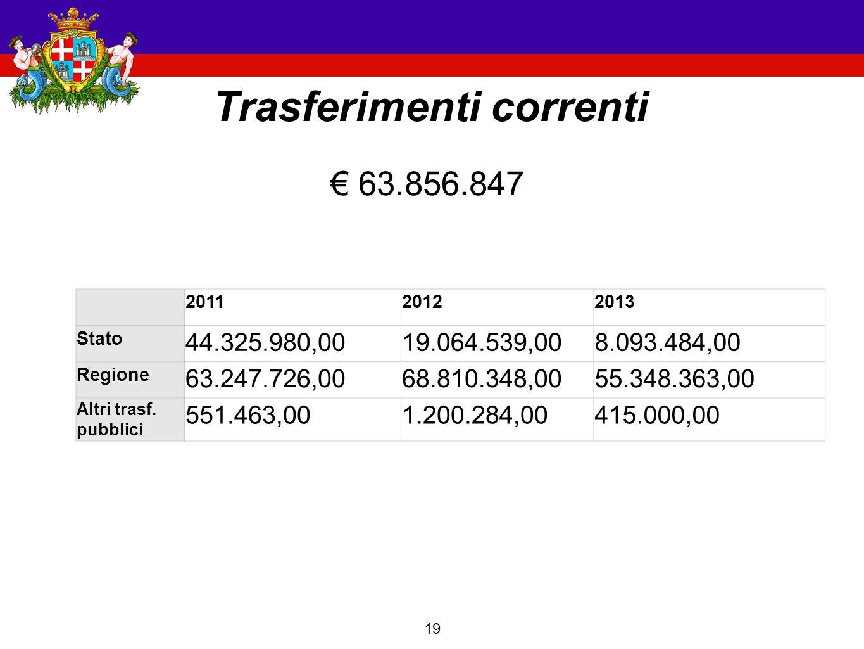 19 Trasferimenti correnti 201120122013 Stato 44.325.980,0019.064.539,008.093.484,00 Regione 63.247.726,0068.810.348,0055.348.363,00 Altri trasf.