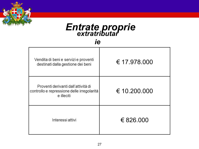27 Entrate proprie extratributar ie Vendita di beni e servizi e proventi destinati dalla gestione dei beni € 17.978.000 Proventi derivanti dall'attività di controllo e repressione delle irregolarità e illeciti € 10.200.000 Interessi attivi € 826.000