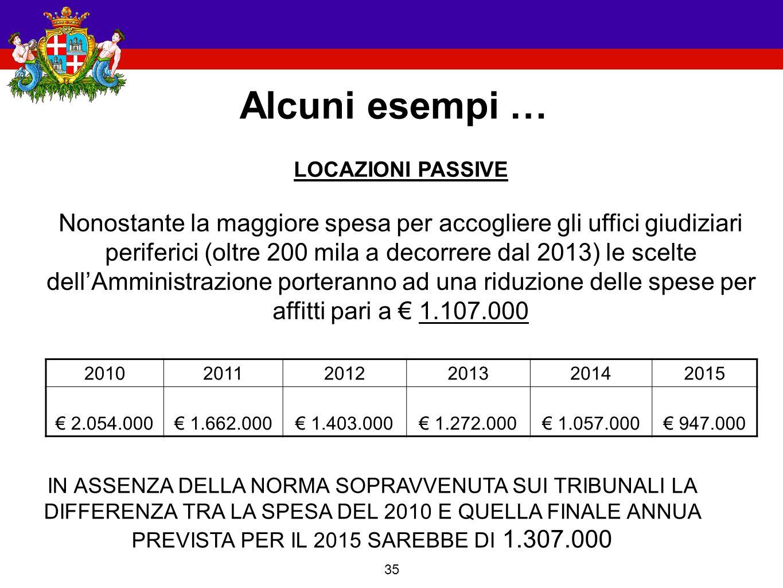 35 Alcuni esempi … 201020112012201320142015 € 2.054.000€ 1.662.000€ 1.403.000€ 1.272.000€ 1.057.000€ 947.000 LOCAZIONI PASSIVE Nonostante la maggiore spesa per accogliere gli uffici giudiziari periferici (oltre 200 mila a decorrere dal 2013) le scelte dell'Amministrazione porteranno ad una riduzione delle spese per affitti pari a € 1.107.000 IN ASSENZA DELLA NORMA SOPRAVVENUTA SUI TRIBUNALI LA DIFFERENZA TRA LA SPESA DEL 2010 E QUELLA FINALE ANNUA PREVISTA PER IL 2015 SAREBBE DI 1.307.000