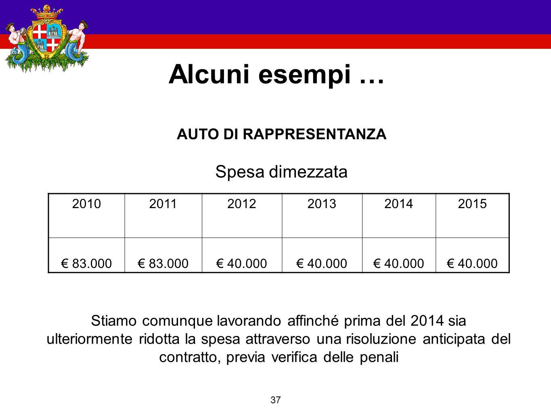 37 Alcuni esempi … 201020112012201320142015 € 83.000 € 40.000 AUTO DI RAPPRESENTANZA Spesa dimezzata Stiamo comunque lavorando affinché prima del 2014 sia ulteriormente ridotta la spesa attraverso una risoluzione anticipata del contratto, previa verifica delle penali