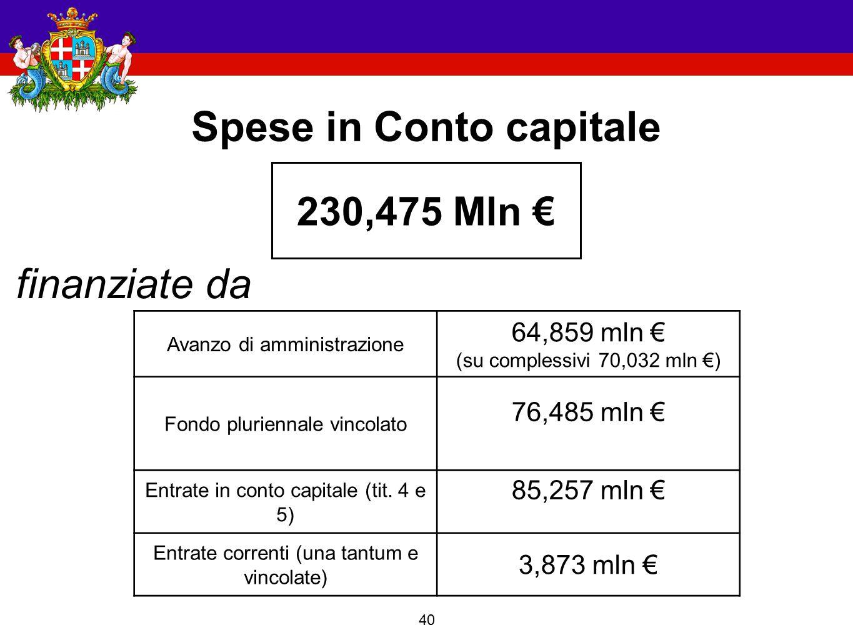 40 Spese in Conto capitale 230,475 Mln € finanziate da Avanzo di amministrazione 64,859 mln € (su complessivi 70,032 mln €) Fondo pluriennale vincolato 76,485 mln € Entrate in conto capitale (tit.