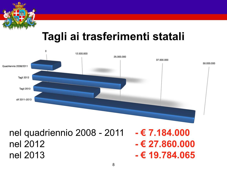 8 Tagli ai trasferimenti statali nel quadriennio 2008 - 2011 nel 2012 nel 2013 - € 7.184.000 - € 27.860.000 - € 19.784.065
