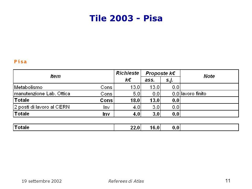 19 settembre 2002Referees di Atlas 11 Tile 2003 - Pisa