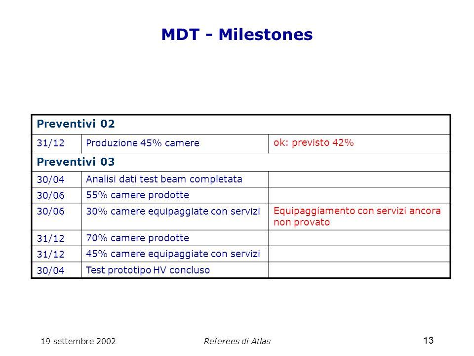 19 settembre 2002Referees di Atlas 13 MDT - Milestones Preventivi 02 31/12Produzione 45% camereok: previsto 42% Preventivi 03 30/04Analisi dati test beam completata 30/0655% camere prodotte 30/0630% camere equipaggiate con serviziEquipaggiamento con servizi ancora non provato 31/1270% camere prodotte 31/1245% camere equipaggiate con servizi 30/04Test prototipo HV concluso