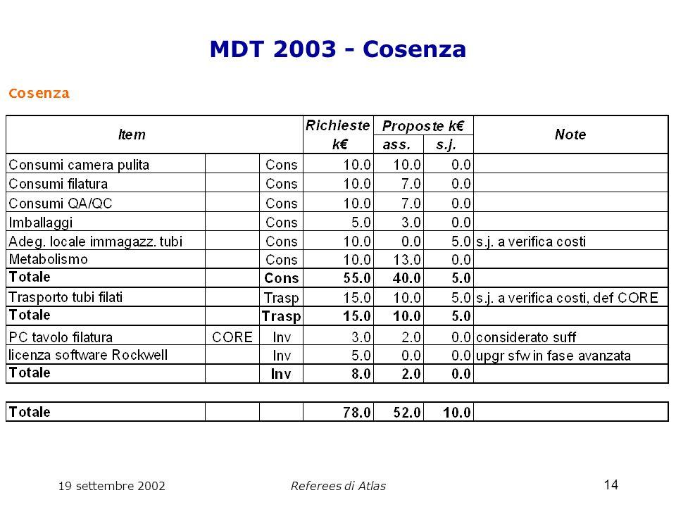 19 settembre 2002Referees di Atlas 14 MDT 2003 - Cosenza
