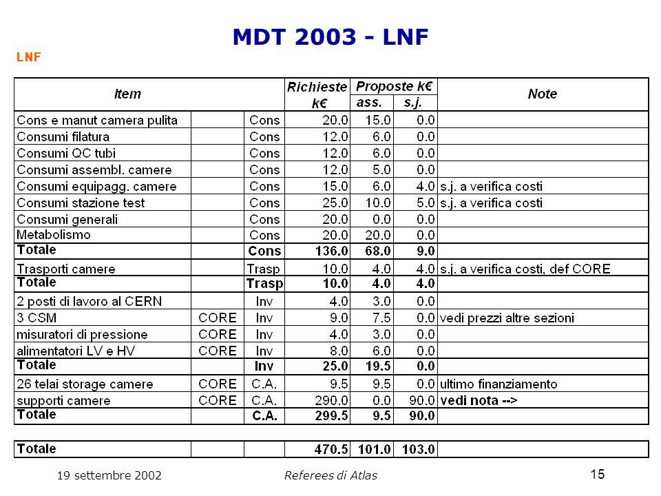 19 settembre 2002Referees di Atlas 15 MDT 2003 - LNF