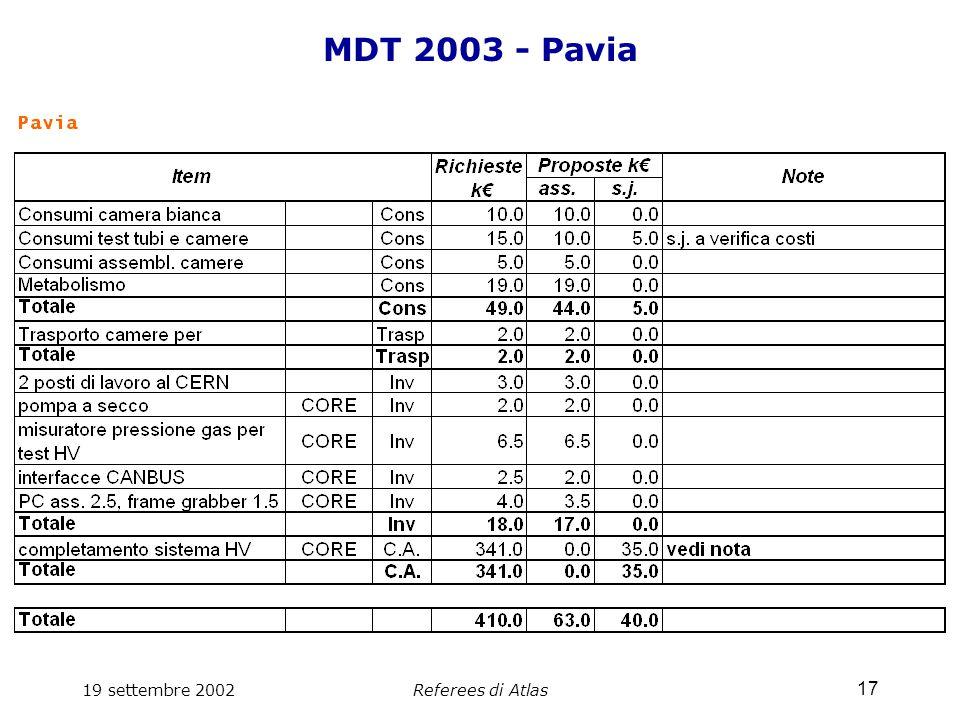 19 settembre 2002Referees di Atlas 17 MDT 2003 - Pavia