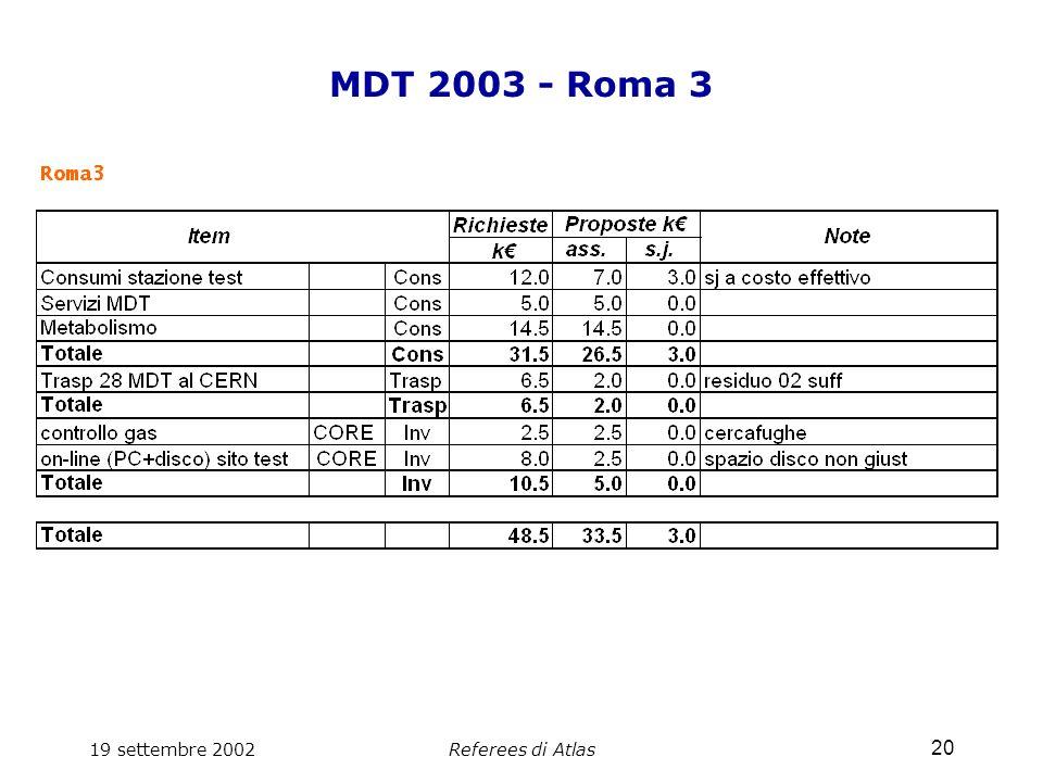 19 settembre 2002Referees di Atlas 20 MDT 2003 - Roma 3