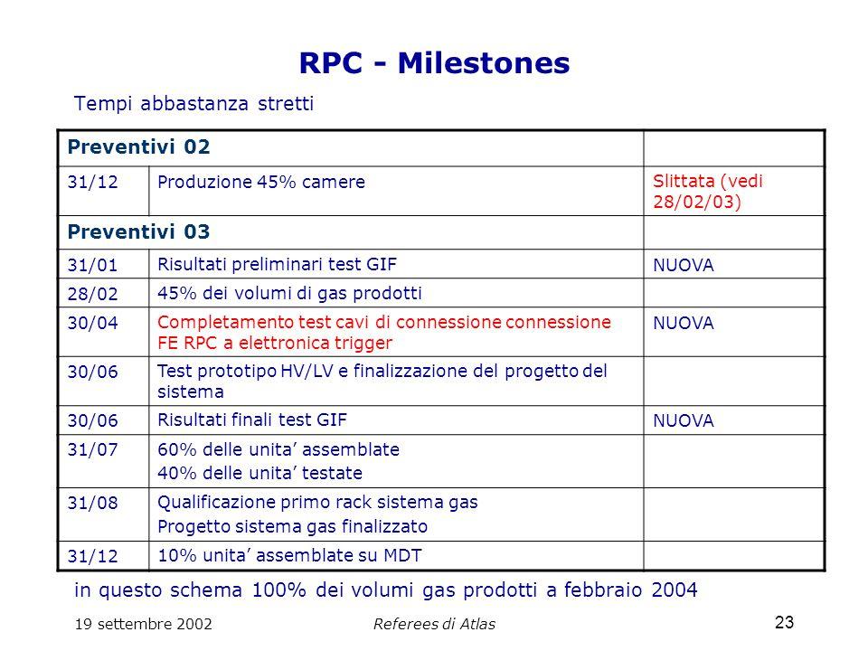 19 settembre 2002Referees di Atlas 23 RPC - Milestones Tempi abbastanza stretti in questo schema 100% dei volumi gas prodotti a febbraio 2004 Preventivi 02 31/12Produzione 45% camereSlittata (vedi 28/02/03) Preventivi 03 31/01Risultati preliminari test GIFNUOVA 28/0245% dei volumi di gas prodotti 30/04Completamento test cavi di connessione connessione FE RPC a elettronica trigger NUOVA 30/06Test prototipo HV/LV e finalizzazione del progetto del sistema 30/06Risultati finali test GIFNUOVA 31/0760% delle unita' assemblate 40% delle unita' testate 31/08Qualificazione primo rack sistema gas Progetto sistema gas finalizzato 31/1210% unita' assemblate su MDT