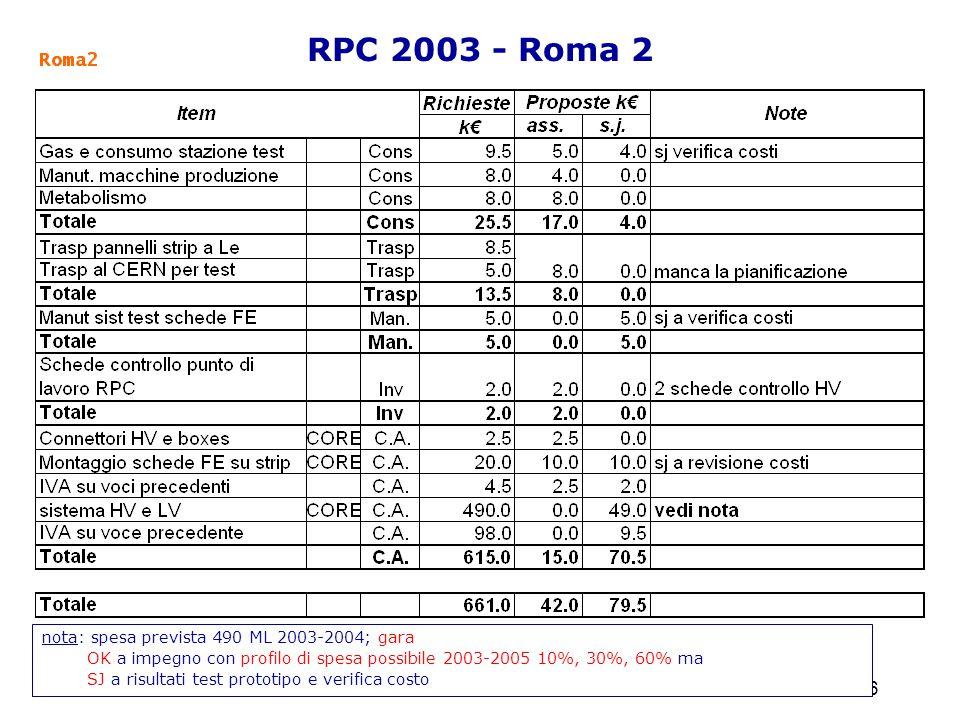 19 settembre 2002Referees di Atlas 26 RPC 2003 - Roma 2 nota: spesa prevista 490 ML 2003-2004; gara OK a impegno con profilo di spesa possibile 2003-2005 10%, 30%, 60% ma SJ a risultati test prototipo e verifica costo