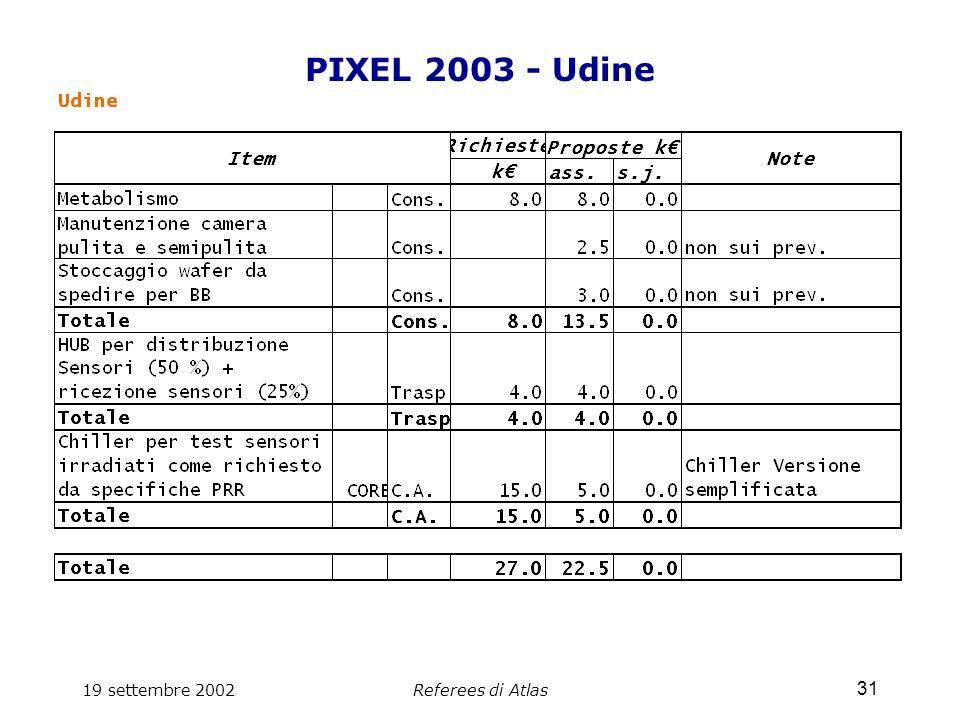 19 settembre 2002Referees di Atlas 31 PIXEL 2003 - Udine